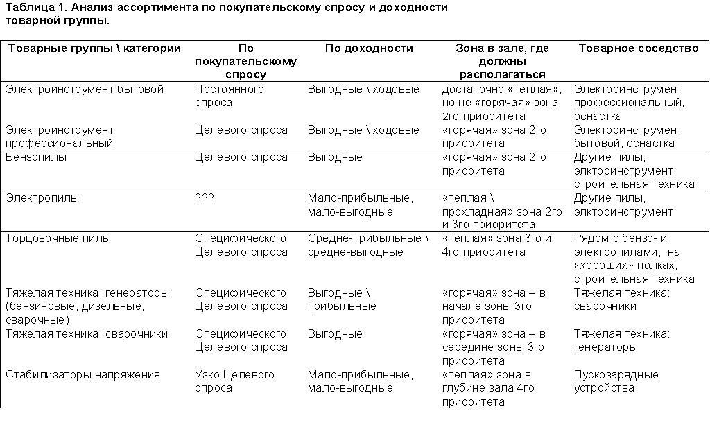 См. Таблицу 1 и План-схему